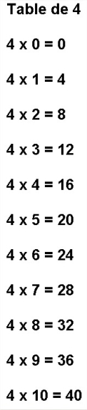 Table de multiplication par 4 table de 4 imprimer for Table de multiplication par 4