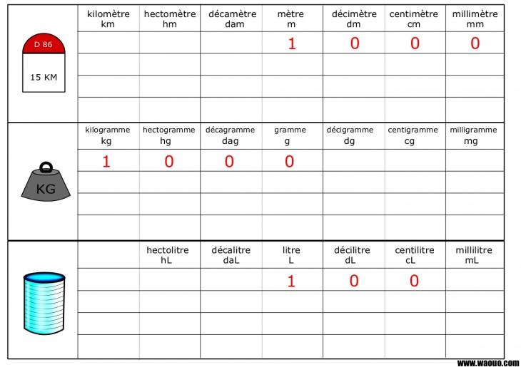 Surréaliste Convertir unité de mesure longueur, masse et contenance IV-93