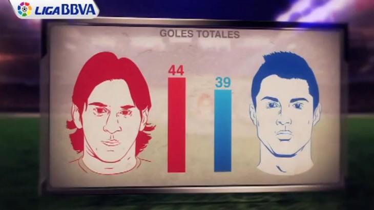 Buts Messi et Ronaldo