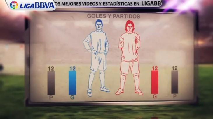 Les stats de Messi et Ronaldo