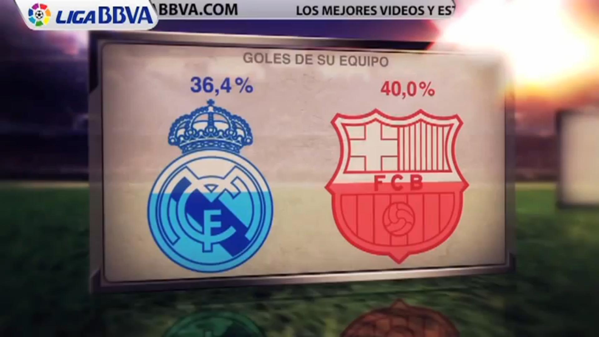 Statistique FC Barcelone vs Real Madrid