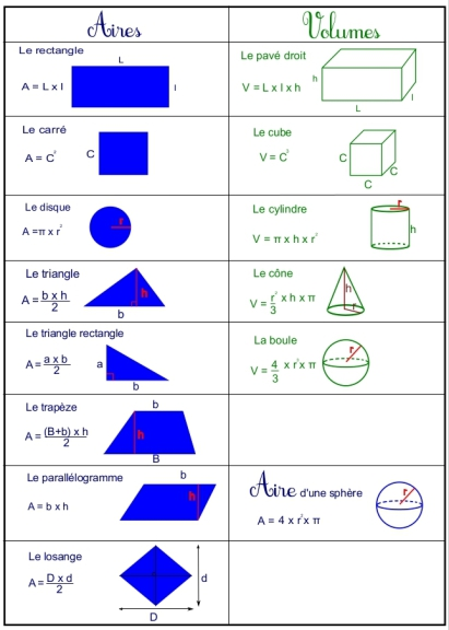 Calcul aires volumes